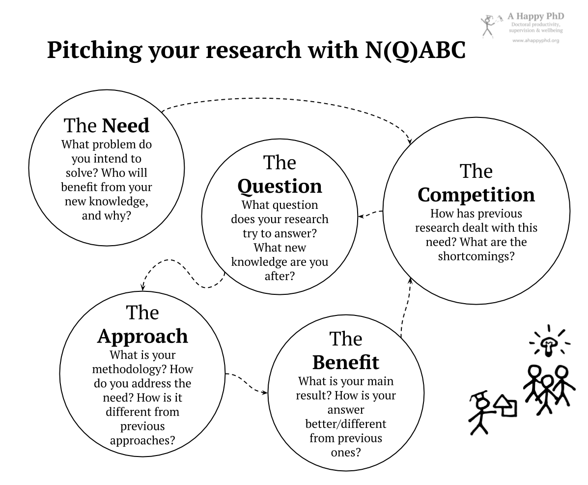 The five elements of a N(Q)ABC pitch about your research: Need, Question, Approach, Benefits, Competition