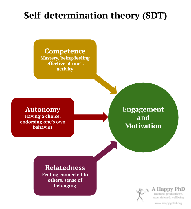 Diagram depicting how competence, autonomy and relatedness lead to motivation and engagement