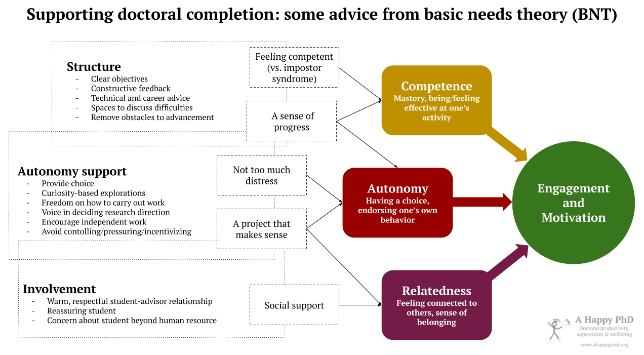 Diagram depicting advice to support doctoral engagement and motivation, using Basic Needs Theory principles