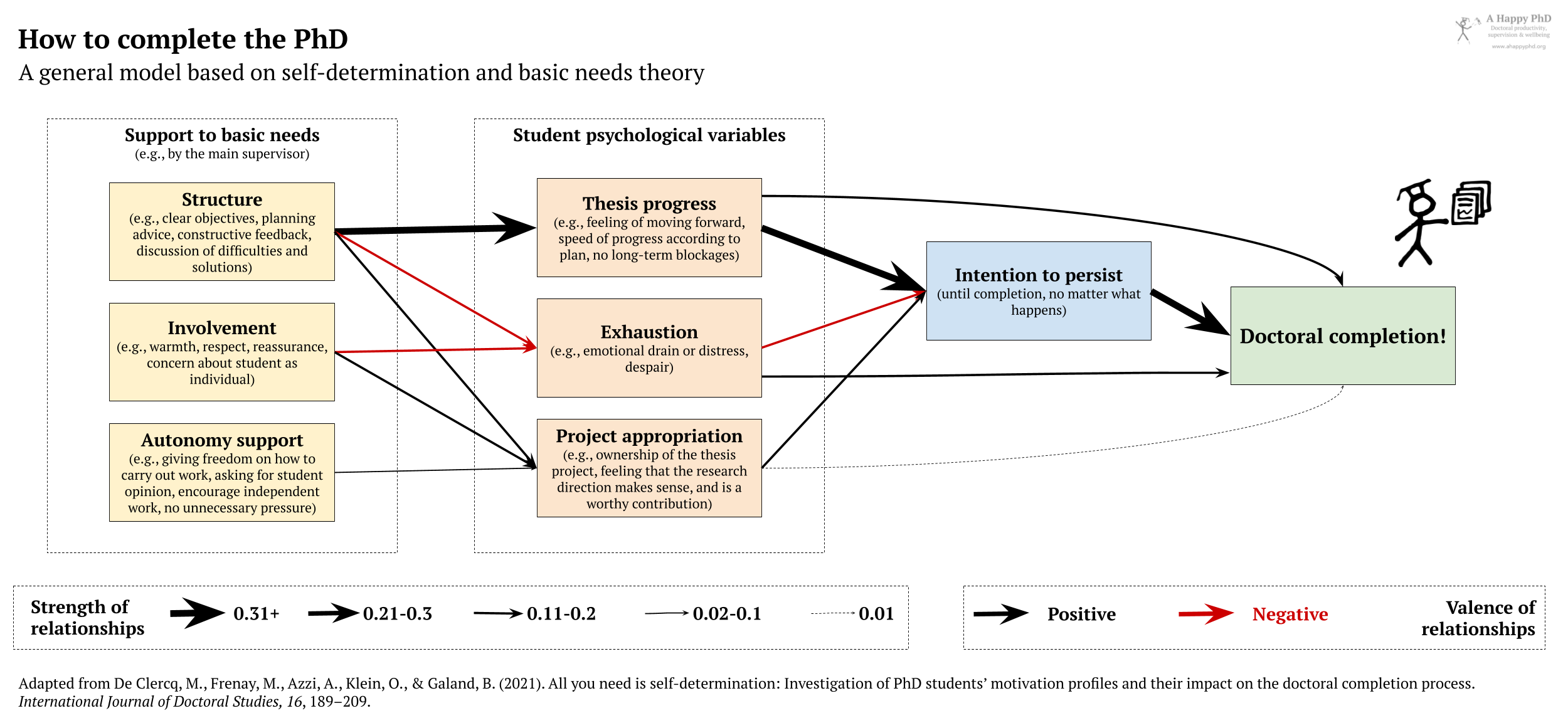 A diagram representing the model of factors that relate to doctoral completion, according to the study by DeClerq et al. (2021)