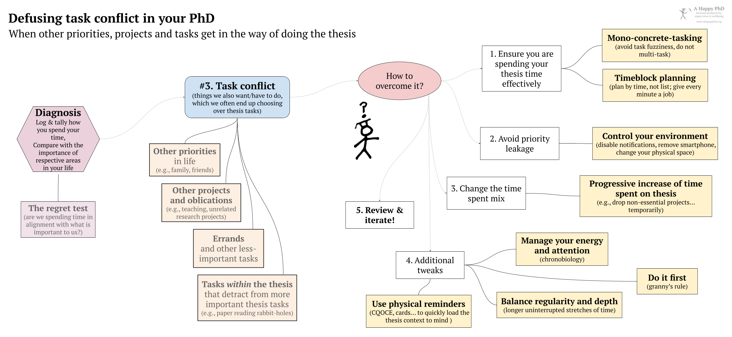 Strategies one can follow to overcome task conflict in the PhD