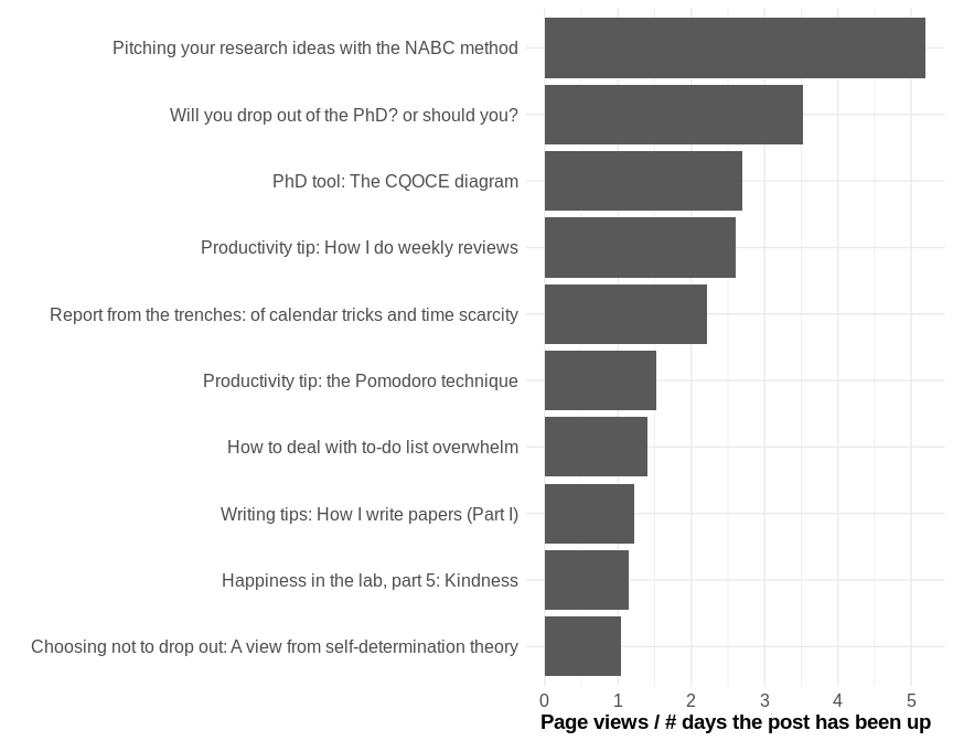 A barplot of the 10 most popular posts of the blog