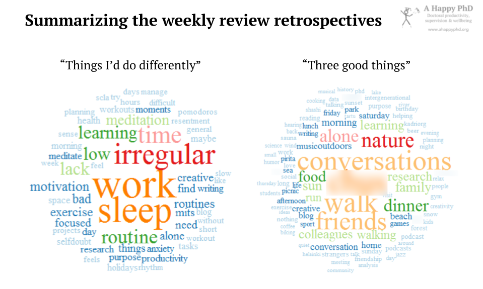 Word clouds generated with the text from my retrospectives. From things that I'd do differently (left), and three good things (right)